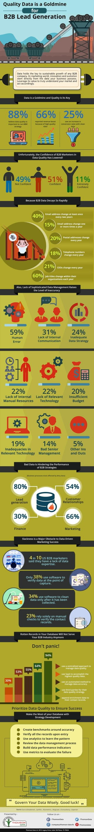 Quality Data is a Goldmine for B2B Industry