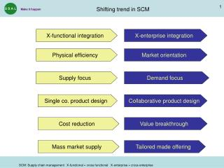 Shifting trend in SCM