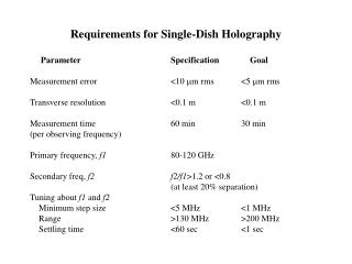 Requirements for Single-Dish Holography