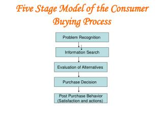 Five Stage Model of the Consumer Buying Process