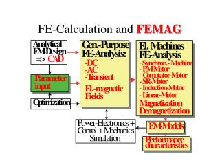 FE-Calculation and FEMAG