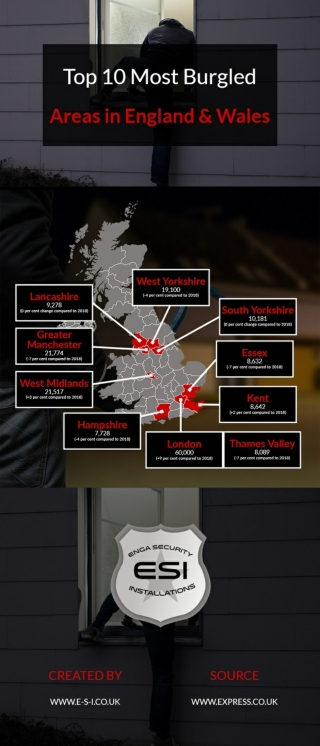 Top 10 Most Burgled Areas in England & Wales