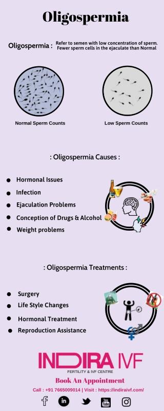 Oligospermia Risk
