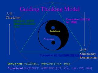 Guiding Thinking Model