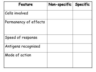 Specific vs Non-specific Response