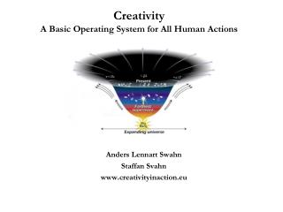 Creativity A Basic Operating System for All Human Actions