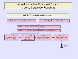 American Indian Rights and Claims Course Sequence Flowchart