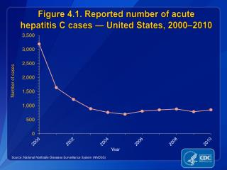 Figure 4.1. Reported  number  of acute hepatitis C cases — United States,  2000–2010