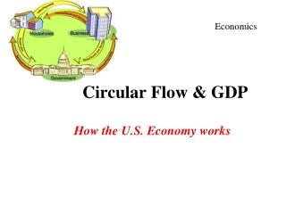 Circular Flow & GDP