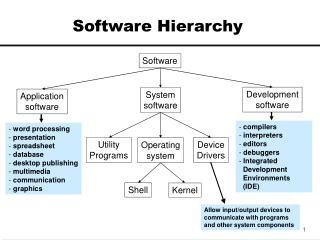 Software Hierarchy