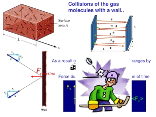 Collisions of the gas molecules with a wall..