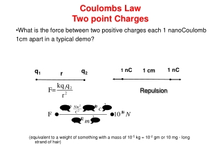 Coulombs Law Two point Charges