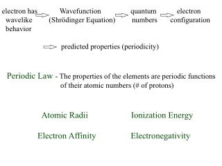 electron has Wavefunction quantum electron
