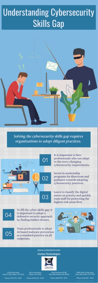 Understanding Cybersecurity Skills Gap