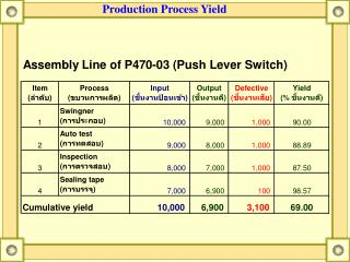 Production Process Yield