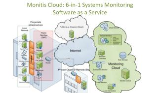 Monitis: All-in-One Systems Monitoring from the Cloud