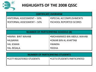 HIGHLIGHTS OF THE 2008 QSSC