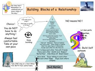 Building  Blocks of a  Relationship
