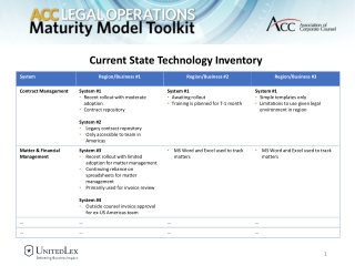 Current State Technology Inventory