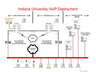 Indiana University VoIP Deployment