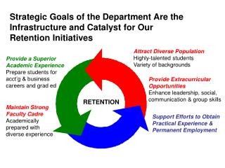Strategic Goals of the Department Are the Infrastructure and Catalyst for Our Retention Initiatives