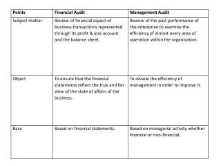 Scope of management audit