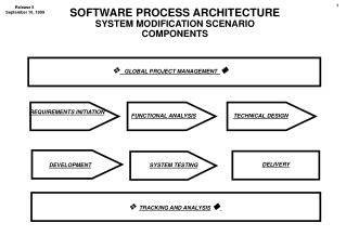 SOFTWARE PROCESS ARCHITECTURE SYSTEM MODIFICATION SCENARIO COMPONENTS