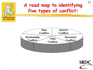 A road map to identifying  five types of conflict: