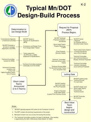 Typical Mn/DOT  Design-Build Process