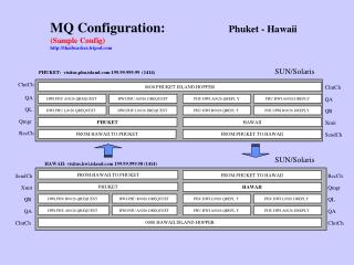 MQ Configuration: 	          Phuket - Hawaii (Sample Config)  http://thaibeaches.tripod.com