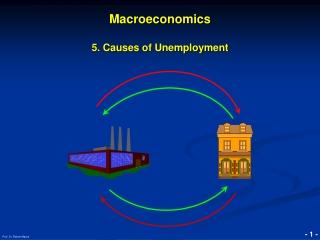 Macroeconomics 5. Causes of Unemployment