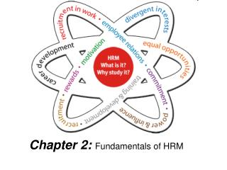 Chapter 2:  Fundamentals of HRM