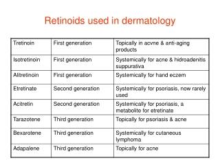 Retinoids used in dermatology