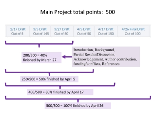 Main Project total points: 500