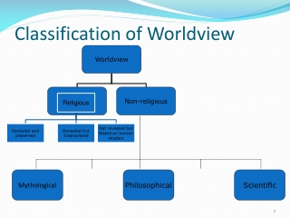 Classification of Worldview