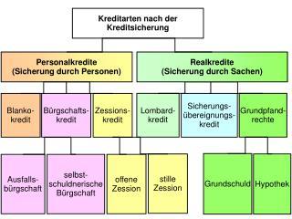 Personalkredite (Sicherung durch Personen) 
