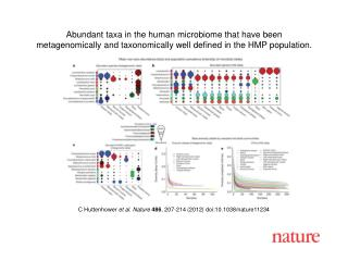 C Huttenhower  et al. Nature  486 ,  207 - 214  (2012) doi:10.1038/nature 11234
