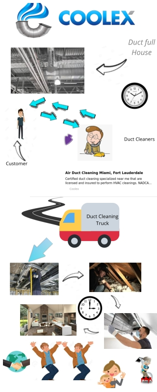 Reliable Air Duct Cleaning Services Fort Lauderdale