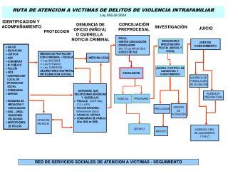 RUTA DE ATENCION A VICTIMAS DE DELITOS DE VIOLENCIA INTRAFAMILIAR Ley 906 de 2004