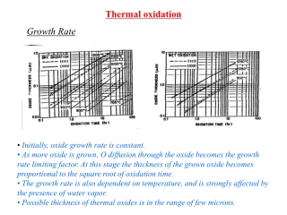 Initially, oxide growth rate is constant.