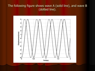 The following figure shows wave A (solid line), and wave B (dotted line).