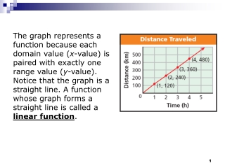 Example 1A: Identifying a Linear Function by Its Graph