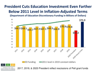 2017, 2019, & 2020 President reflect rescissions of Pell grant funds