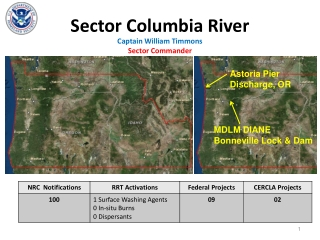 Sector Columbia River