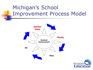 Michigan's School Improvement Process Model