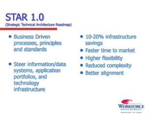 STAR 1.0 (Strategic Technical Architecture Roadmap)
