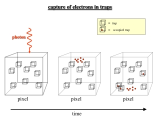 capture of electrons in traps