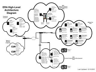 ERA High-Level Architecture Diagram