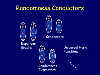 Randomness Conductors