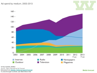 Ad spend by medium, 2003-2013